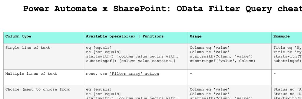 SharePoint OData filter query cheat sheet