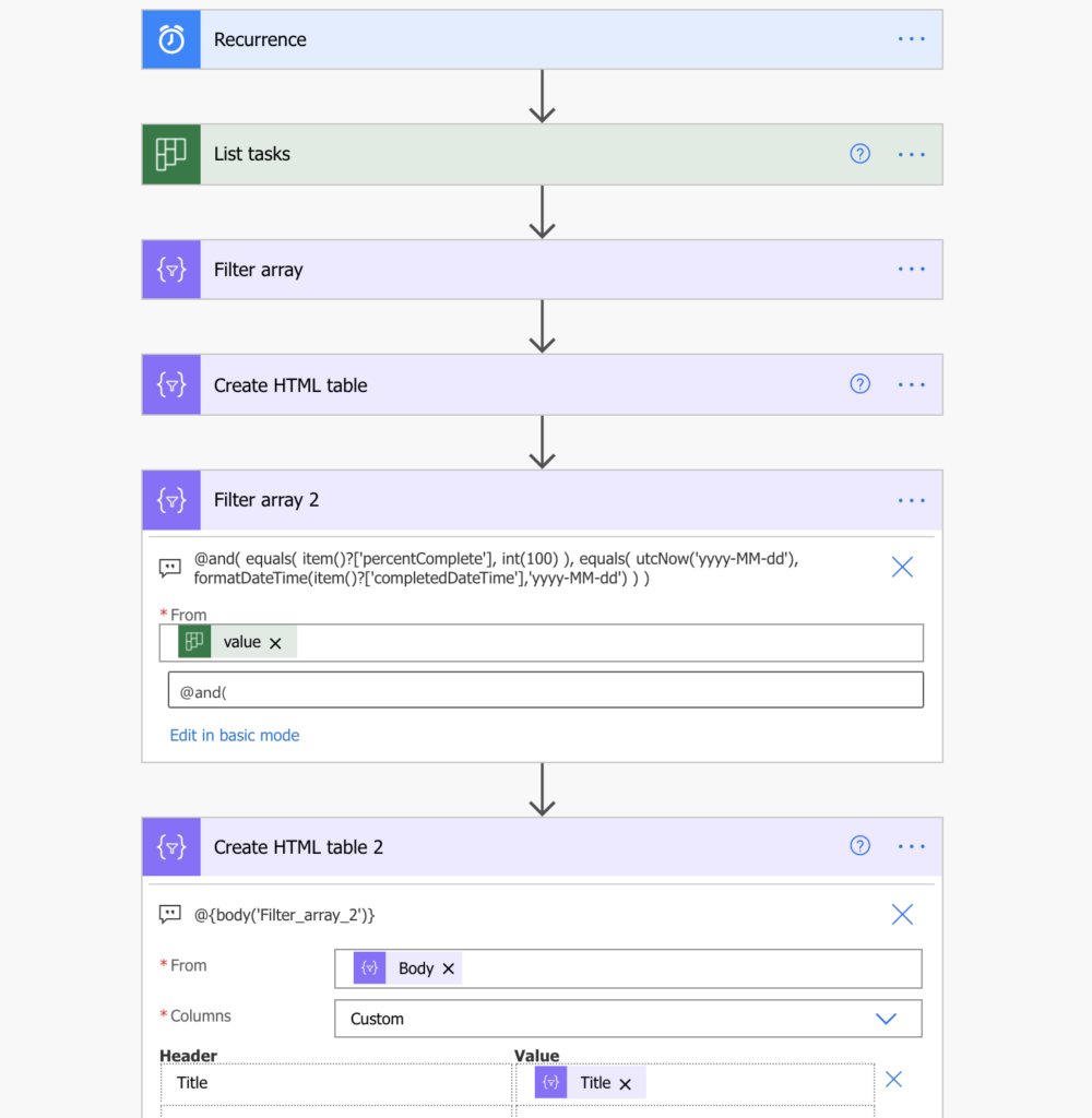 Power Automate Planner tasks report